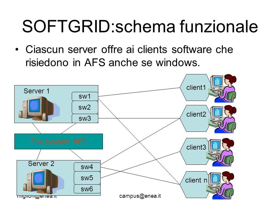 migliori@enea.itcampus@enea.it SOFTGRID:schema funzionale Ciascun server offre ai clients software che risiedono in AFS anche se windows.