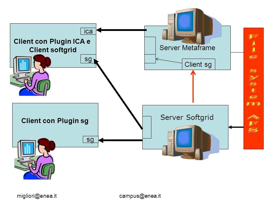 migliori@enea.itcampus@enea.it Client con Plugin ICA e Client softgrid Client con Plugin sg ica sg Server Metaframe Client sg sg Server Softgrid
