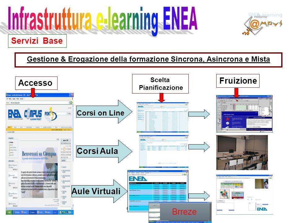 migliori@enea.itcampus@enea.it Accesso software applicativi e risorse di calcolo Servizi GRID Accesso Scelta Fruizione Software Supercomputing Lavoro Collaborativo Brreze