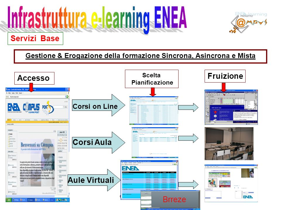 migliori@enea.itcampus@enea.it I Server C@mpus – ENEA Brindisi Citrix ICA Client(r/i) Conferencing Manager(r/i) Metaframe Presentation Server (r/i) AFS Client per Windows (r/i) Citrix Server – campus02 Stessa Architettura