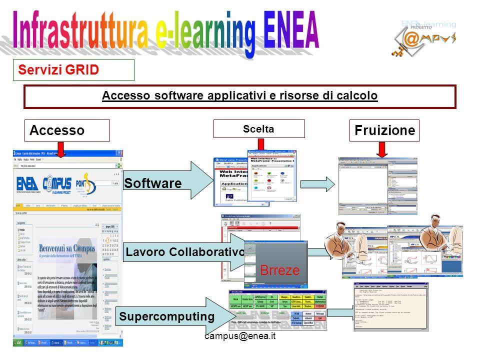 migliori@enea.itcampus@enea.it Schema globale di interconnessione 1.I centri ENEA sono interconnessi tramite GARR (tipicamente 32 Mbit/s) 2.Allinterno dei Centri gli apparati hanno una connessione Gbit/s 3.N 5 e-learning point esterni connessi a internet.