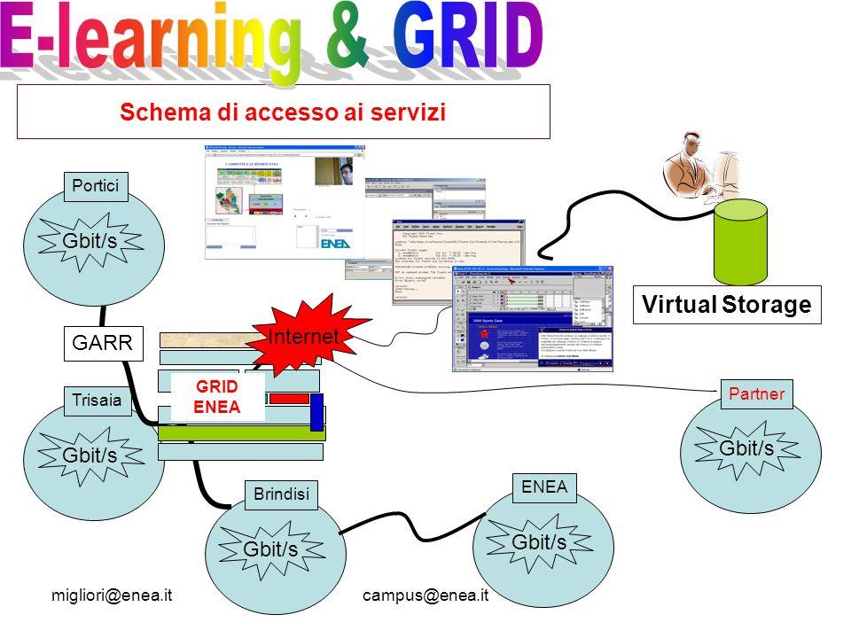 migliori@enea.itcampus@enea.it Schema di accesso ai servizi Gbit/s Portici Gbit/s Trisaia Gbit/s Brindisi GARR Gbit/s ENEA Gbit/s Partner 1 GRID ENEA Internet Virtual Storage