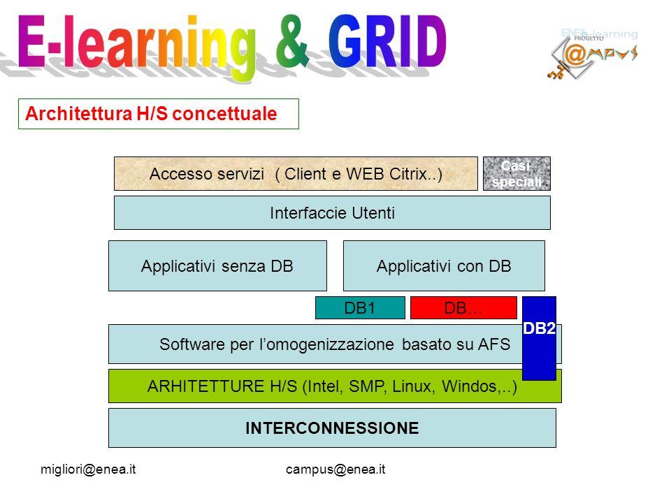 migliori@enea.itcampus@enea.it Architettura H/S concettuale INTERCONNESSIONE ARHITETTURE H/S (Intel, SMP, Linux, Windos,..) Software per lomogenizzazione basato su AFS Applicativi senza DBApplicativi con DB DB2 DB1DB… Interfaccie Utenti Accesso servizi ( Client e WEB Citrix..) Casi speciali