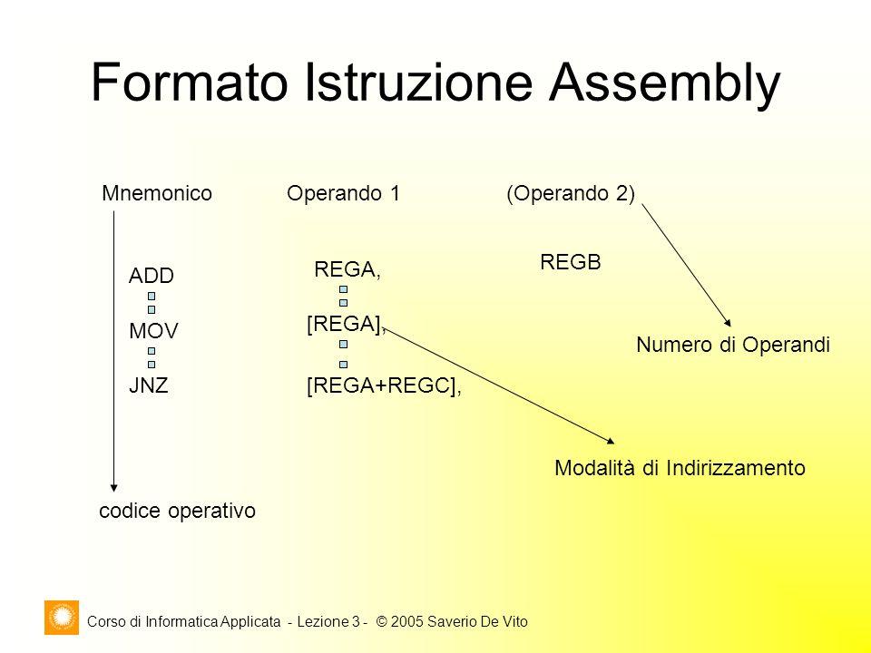 Corso di Informatica Applicata - Lezione 3 - © 2005 Saverio De Vito Formato Istruzione Assembly ADD MOV JNZ MnemonicoOperando 1 REGA, [REGA], [REGA+RE