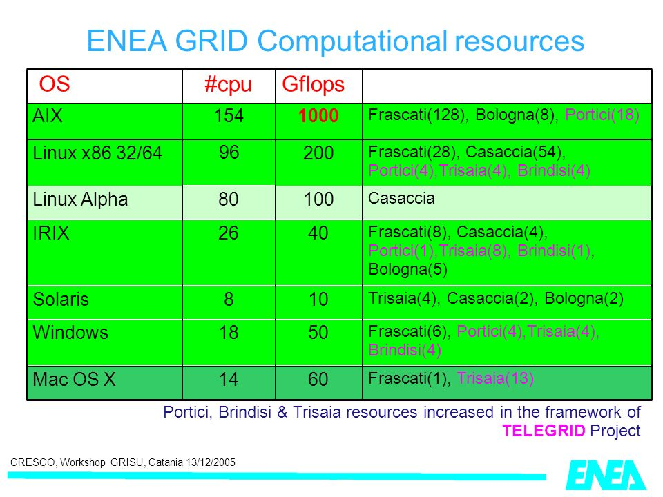 CRESCO, Workshop GRISU, Catania 13/12/2005 ENEA GRID Computational resources Portici, Brindisi & Trisaia resources increased in the framework of TELEGRID Project Frascati(6), Portici(4),Trisaia(4), Brindisi(4) 5018Windows Frascati(1), Trisaia(13) 6014Mac OS X Trisaia(4), Casaccia(2), Bologna(2) 108Solaris Frascati(8), Casaccia(4), Portici(1),Trisaia(8), Brindisi(1), Bologna(5) 4026IRIX Casaccia 10080Linux Alpha Frascati(28), Casaccia(54), Portici(4),Trisaia(4), Brindisi(4) 200 96 Linux x86 32/64 Frascati(128), Bologna(8), Portici(18) 1000154AIX Gflops#cpu OS
