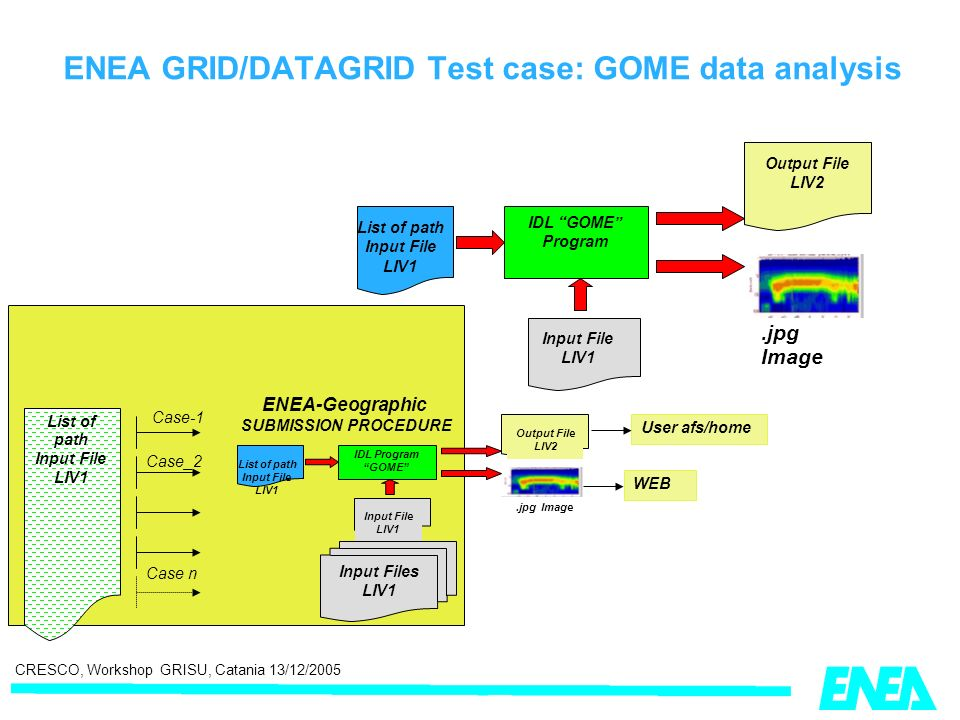 CRESCO, Workshop GRISU, Catania 13/12/2005 ENEA-Geographic SUBMISSION PROCEDURE Input Files LIV1 List of path Input File LIV1 IDL GOME Program Output File LIV2.jpg Image Input File LIV1 List of path Input File LIV1 IDL Program GOME Output File LIV2.jpg Image Input File LIV1 List of path Input File LIV1 Case-1 Case_2 Case n WEB User afs/home ENEA GRID/DATAGRID Test case: GOME data analysis