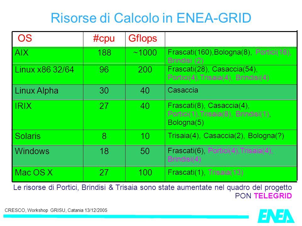 CRESCO, Workshop GRISU, Catania 13/12/2005 Risorse di Calcolo in ENEA-GRID Le risorse di Portici, Brindisi & Trisaia sono state aumentate nel quadro d