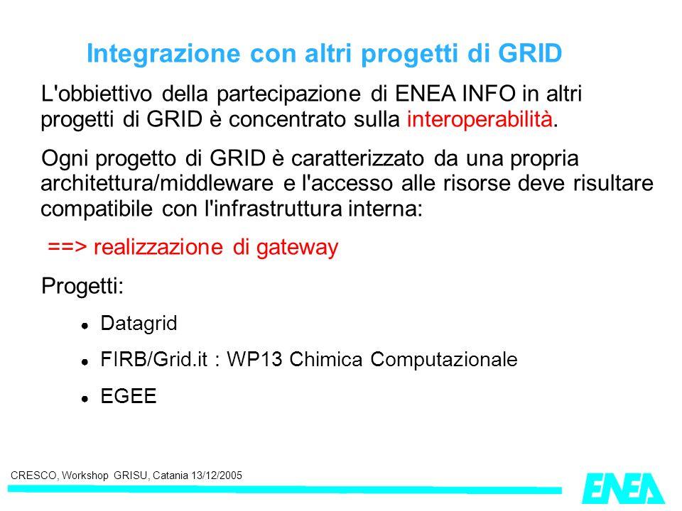 CRESCO, Workshop GRISU, Catania 13/12/2005 Integrazione con altri progetti di GRID L'obbiettivo della partecipazione di ENEA INFO in altri progetti di