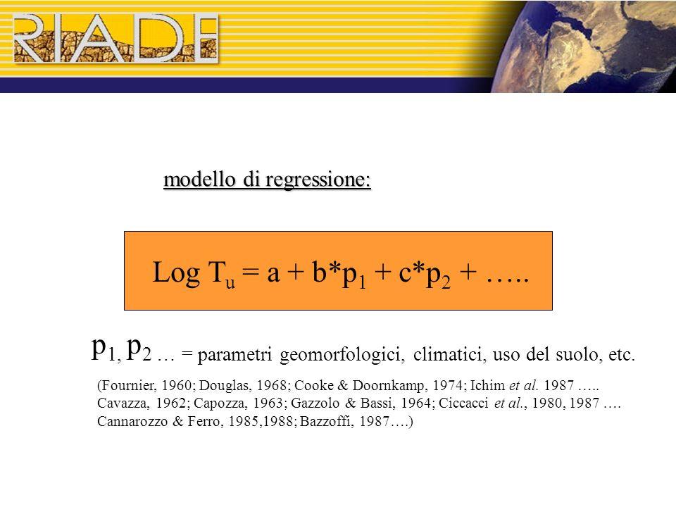 Log T u = a + b*p 1 + c*p 2 + …..