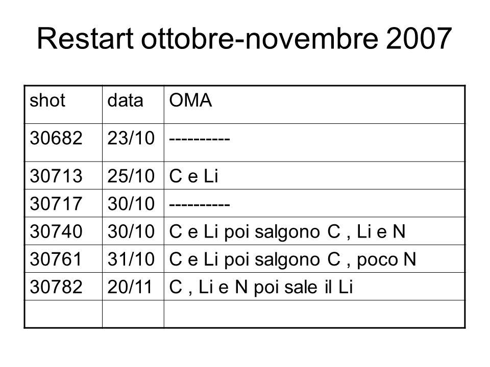 Restart ottobre-novembre 2007 shotdataOMA 3068223/10---------- 3071325/10C e Li 3071730/10---------- 3074030/10C e Li poi salgono C, Li e N 3076131/10C e Li poi salgono C, poco N 3078220/11C, Li e N poi sale il Li