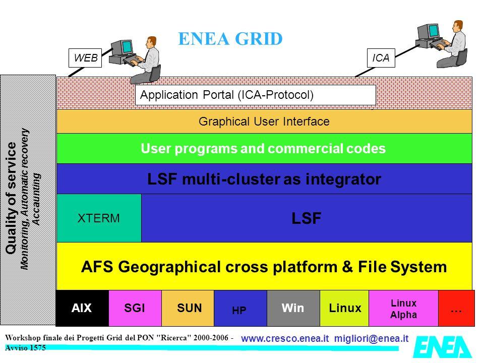 migliori@enea.itwww.cresco.enea.it Workshop finale dei Progetti Grid del PON Ricerca 2000-2006 - Avviso 1575 Rete INFINBAND CRESCO SFS-7000D (D) SFS-7000D (e)SFS 7000D SFS-7024-288P 4 X FRONT END GRAFICI 2X GPFS NODE SFS 7012-144-P 4X FRONT END FC (2) (4) 42 X 3850M2 10 X 3755 4X HS21 4 QS21 SECTION 1 SECTION 3 SECTION 4 252 X HS21 SECTION 2 SM (ACTIVE) SM (standby (4) 4 X FRONT END GRAFICI 4X FRONT END 2X GPFS NODE (4) (2) (4) BACK-UP STORAGE IBM DCS 9550 (4) G.
