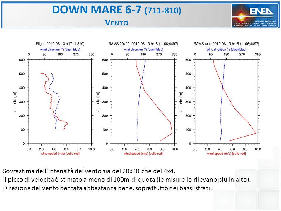 DOWN MARE 6-7 (711-810) V ENTO Sovrastima dellintensità del vento sia del 20x20 che del 4x4.