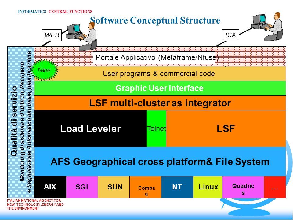 Software Conceptual Structure INFORMATICS CENTRAL FUNCTIONS ITALIAN NATIONAL AGENCY FOR NEW TECHNOLOGY,ENERGY AND THE ENVIRONMENT AFS Geographical cro