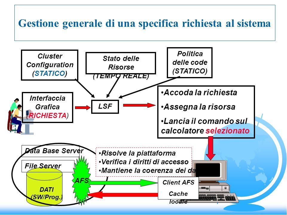 Gestione generale di una specifica richiesta al sistema Interfaccia Grafica (RICHIESTA) LSF Cluster Configuration (STATICO) Stato delle Risorse (TEMPO REALE) Politica delle code (STATICO) Accoda la richiesta Assegna la risorsa Lancia il comando sul calcolatore selezionato DATI (SW/Prog.) File Server Client AFS Cache locale Risolve la piattaforma Verifica i diritti di accesso Mantiene la coerenza dei dati AFS Data Base Server