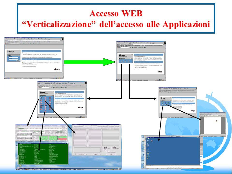 Accesso WEB Verticalizzazione dellaccesso alle Applicazioni
