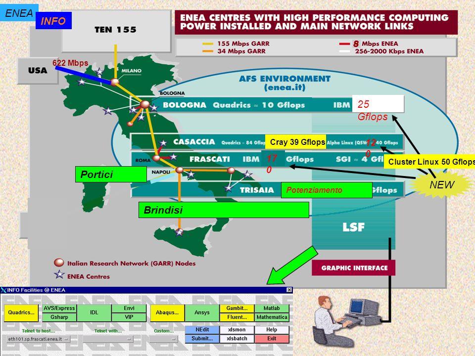 8 622 Mbps ENEA INFO 12 0 17 0 NEW Cray 39 Gflops 25 Gflops Cluster Linux 50 Gflops Brindisi Portici Potenziamento