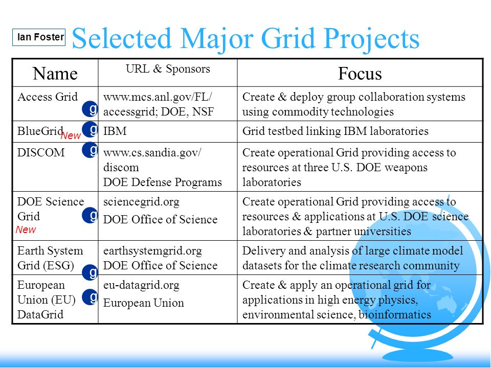 Selected Major Grid Projects Name URL & Sponsors Focus Access Gridwww.mcs.anl.gov/FL/ accessgrid; DOE, NSF Create & deploy group collaboration systems