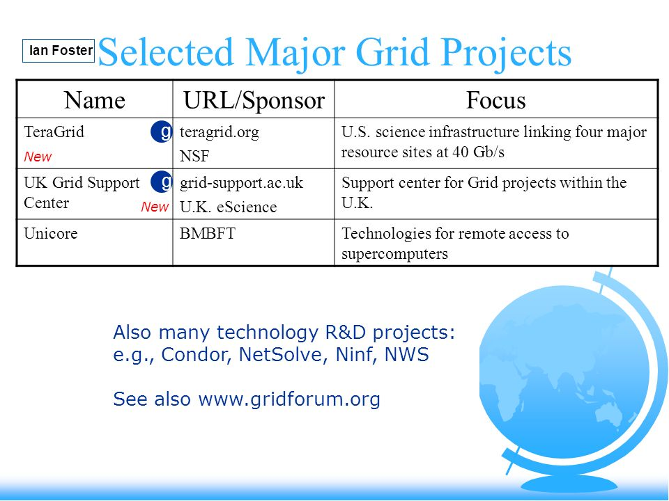 Selected Major Grid Projects NameURL/SponsorFocus TeraGridteragrid.org NSF U.S. science infrastructure linking four major resource sites at 40 Gb/s UK