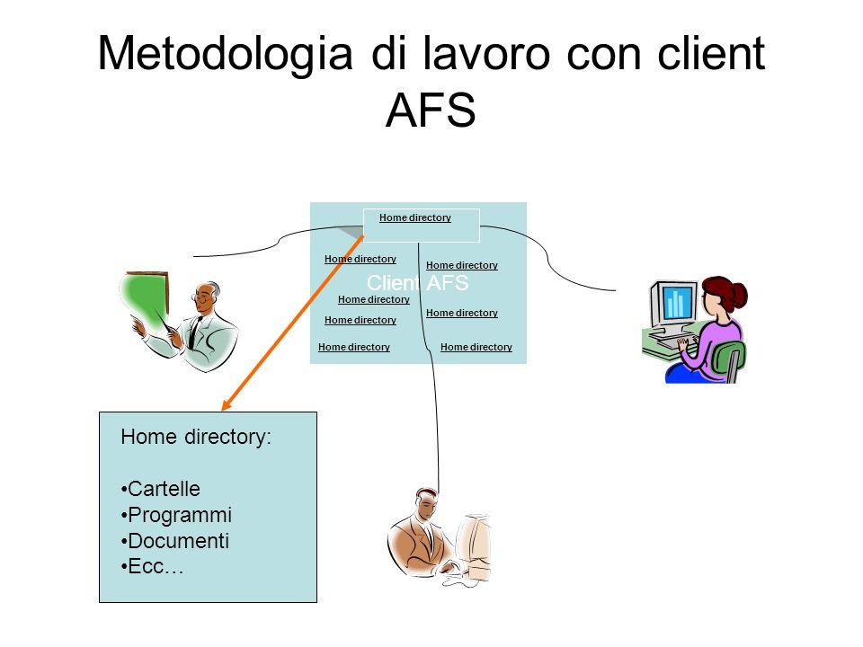 Metodologia di lavoro con client AFS Client AFS Home directory Home directory: Cartelle Programmi Documenti Ecc… Home directory