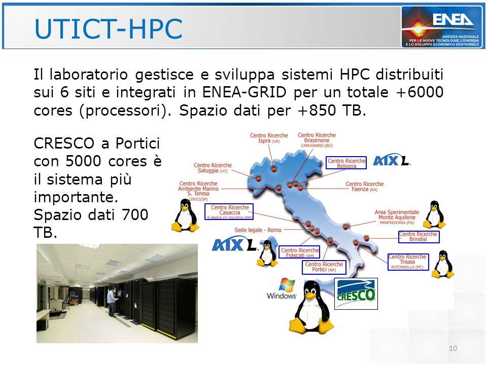 10 UTICT-HPC Il laboratorio gestisce e sviluppa sistemi HPC distribuiti sui 6 siti e integrati in ENEA-GRID per un totale +6000 cores (processori). Sp