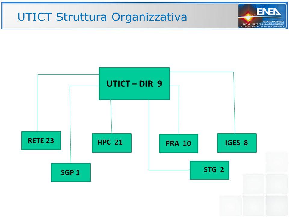 UTICT – DIR 9 RETE 23 SGP 1 PRA 10 IGES 8 STG 2 HPC 21 UTICT Struttura Organizzativa