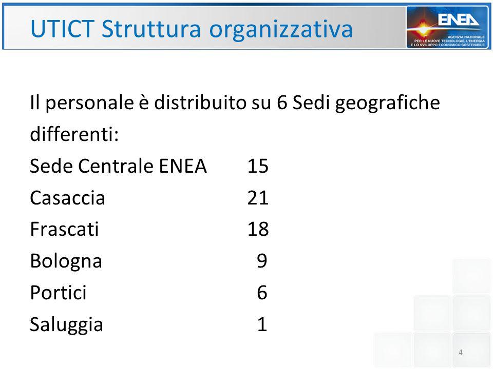 UTICT Struttura organizzativa Il personale è distribuito su 6 Sedi geografiche differenti: Sede Centrale ENEA15 Casaccia21 Frascati 18 Bologna 9 Porti