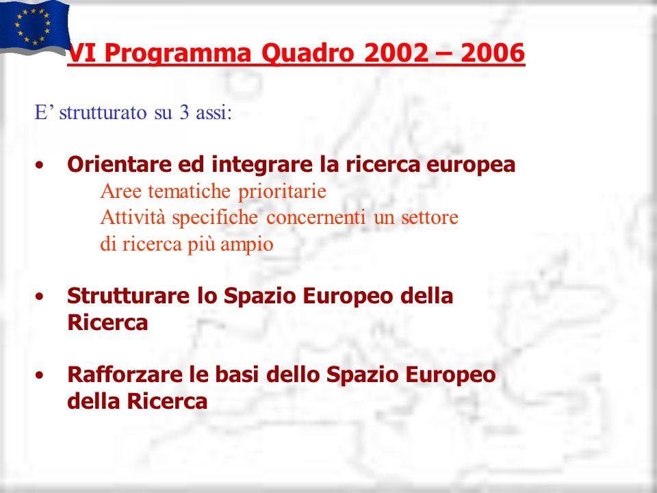 VI Programma Quadro 2002 – 2006 E strutturato su 3 assi: Orientare ed integrare la ricerca europea Aree tematiche prioritarie Attività specifiche conc