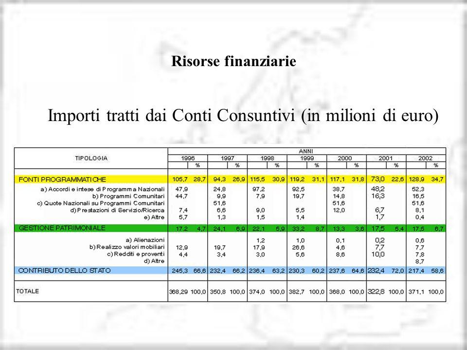 Risorse finanziarie Importi tratti dai Conti Consuntivi (in milioni di euro)