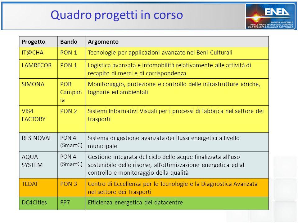 Quadro economico dei progetti Valore economico aggregato7,1 MEuro Entrata complessiva per ENEA6,2 MEuro Risorse impiegate per investimenti in attrezzatture HW, SW e relative infrastrutture ~ 3,5 MEuro Tempi2012-2015