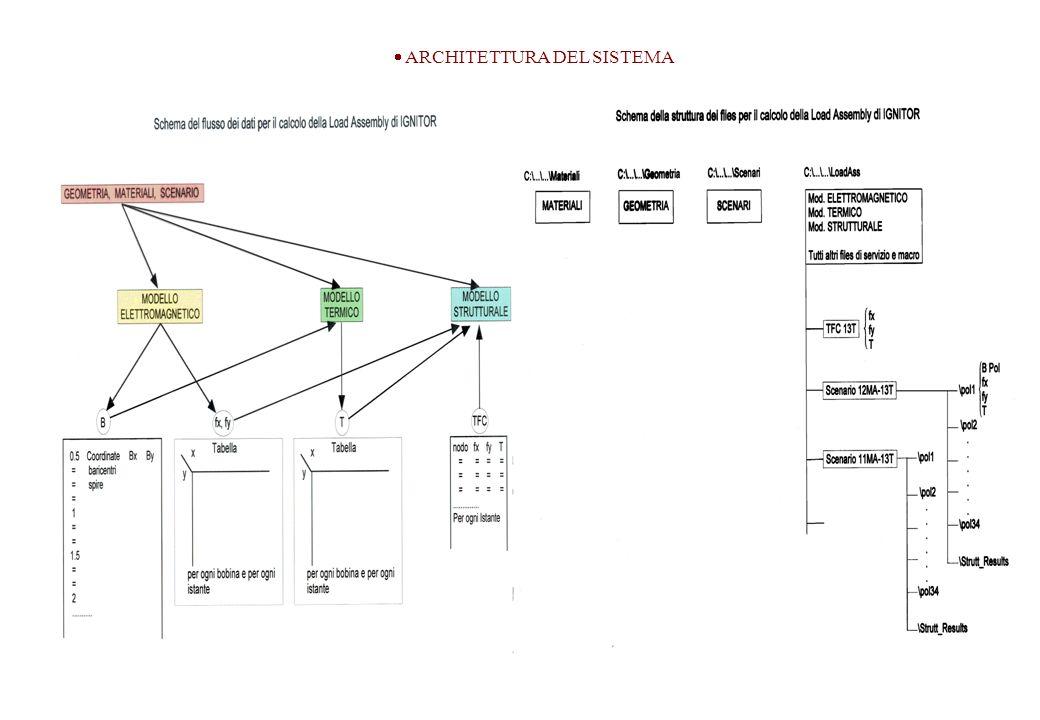 Architettura del Sistema ARCHITETTURA DEL SISTEMA