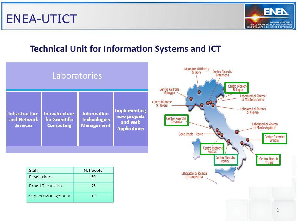 Smart Buildings Network MANAGMENT OPTIMIZATION NETWORK SUPERVISORS REMOTE MONITORING OpenNebula ENEA-GRID