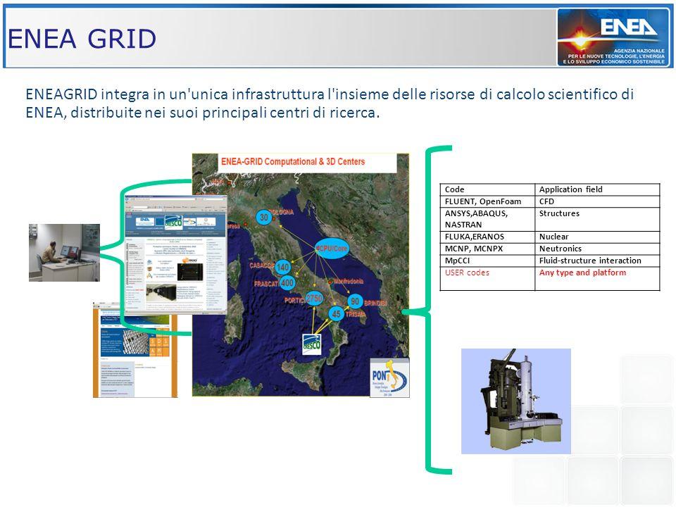 ENEA GRID CodeApplication field FLUENT, OpenFoamCFD ANSYS,ABAQUS, NASTRAN Structures FLUKA,ERANOSNuclear MCNP, MCNPXNeutronics MpCCIFluid-structure interaction USER codesAny type and platform Web access Softwares Instruments ENEAGRID integra in un unica infrastruttura l insieme delle risorse di calcolo scientifico di ENEA, distribuite nei suoi principali centri di ricerca.