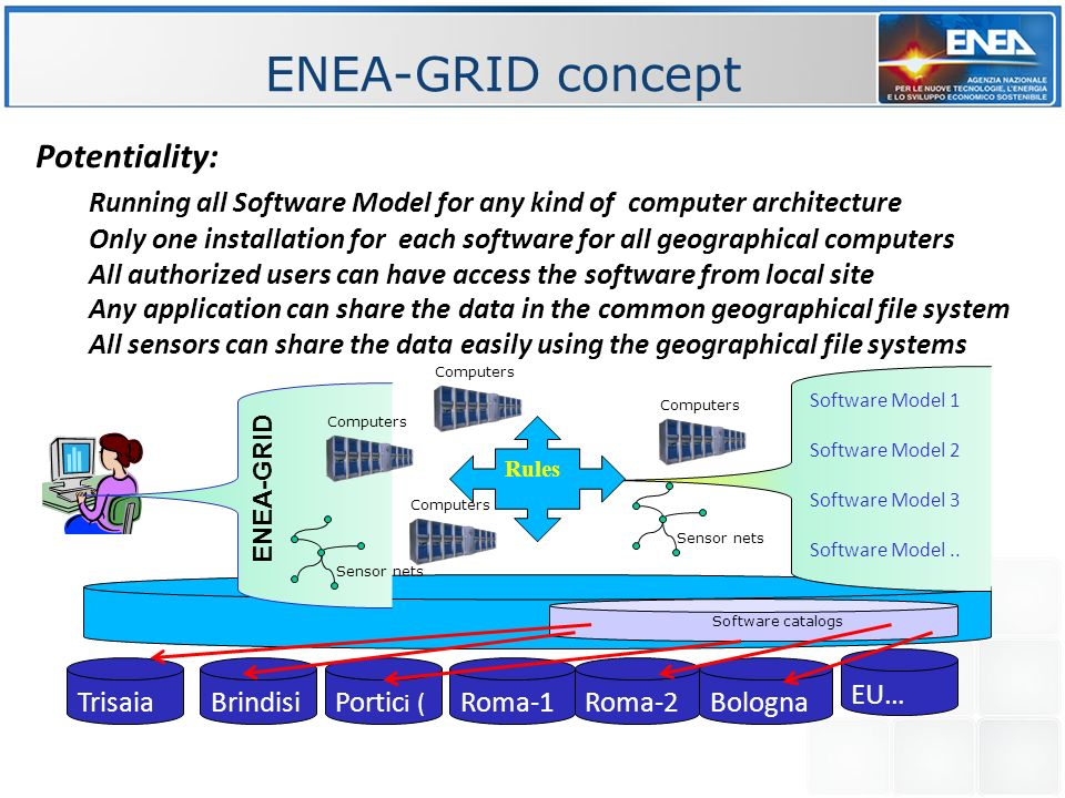 ENEA-GRID concept Potentiality: Running all Software Model for any kind of computer architecture Only one installation for each software for all geographical computers All authorized users can have access the software from local site Any application can share the data in the common geographical file system All sensors can share the data easily using the geographical file systems Sensor nets Computers Portic i ( Roma-1 Bologna EU… BrindisiRoma-2 Trisaia Software catalogs Computers Sensor nets ENEA-GRID Software Model 1 Software Model 2 Software Model 3 Software Model..