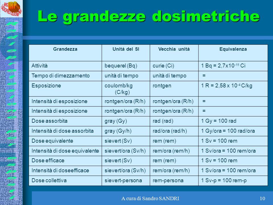 A cura di Sandro SANDRI10 Le grandezze dosimetriche GrandezzaUnità del SIVecchia unitàEquivalenza Attivitàbequerel (Bq)curie (Ci)1 Bq = 2,7x10 -11 Ci