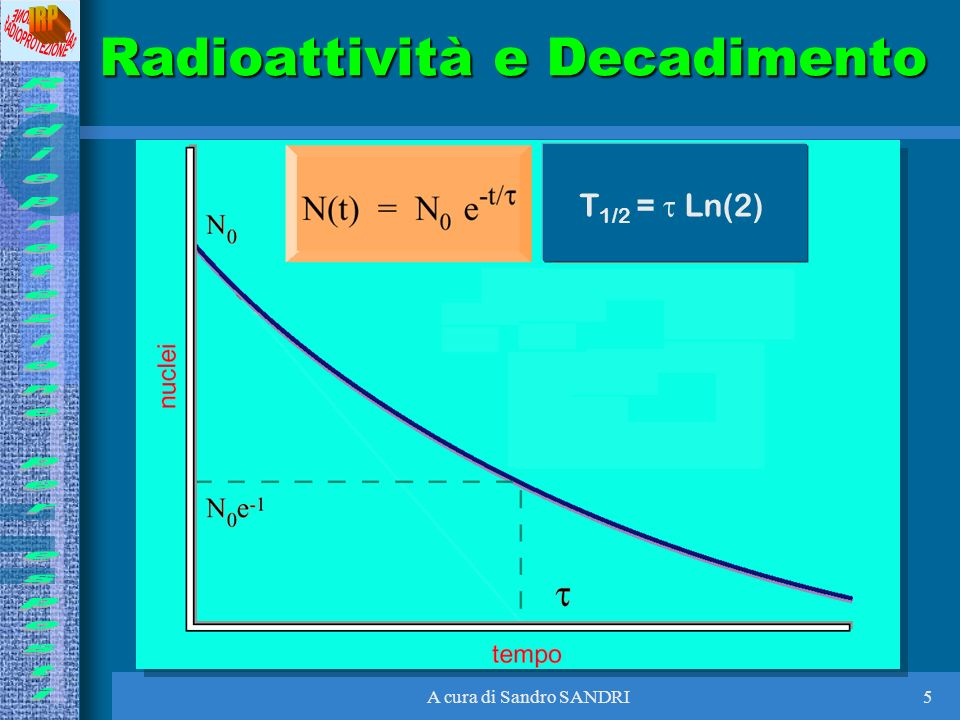 A cura di Sandro SANDRI5 Radioattività e Decadimento T 1/2 = Ln(2)