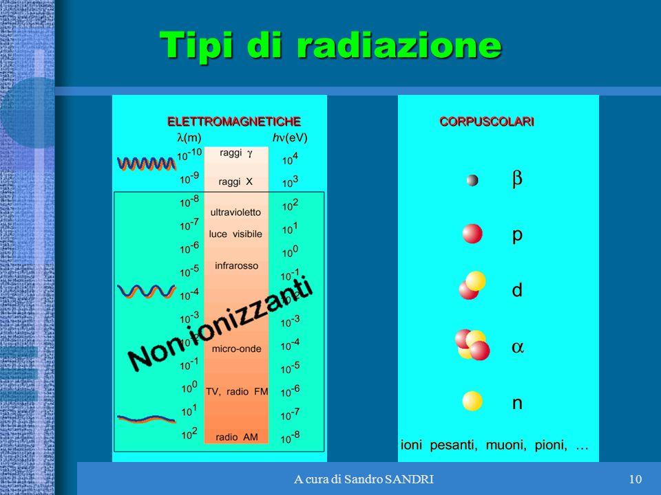 A cura di Sandro SANDRI10 Tipi di radiazione
