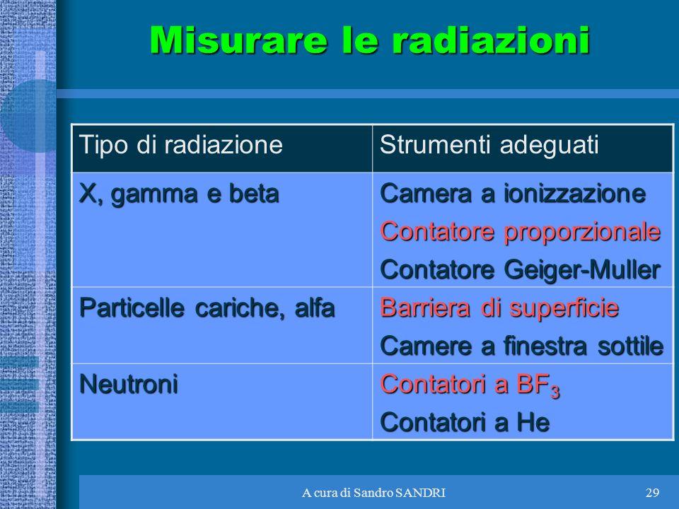 A cura di Sandro SANDRI29 Misurare le radiazioni Tipo di radiazioneStrumenti adeguati X, gamma e beta Camera a ionizzazione Contatore proporzionale Co