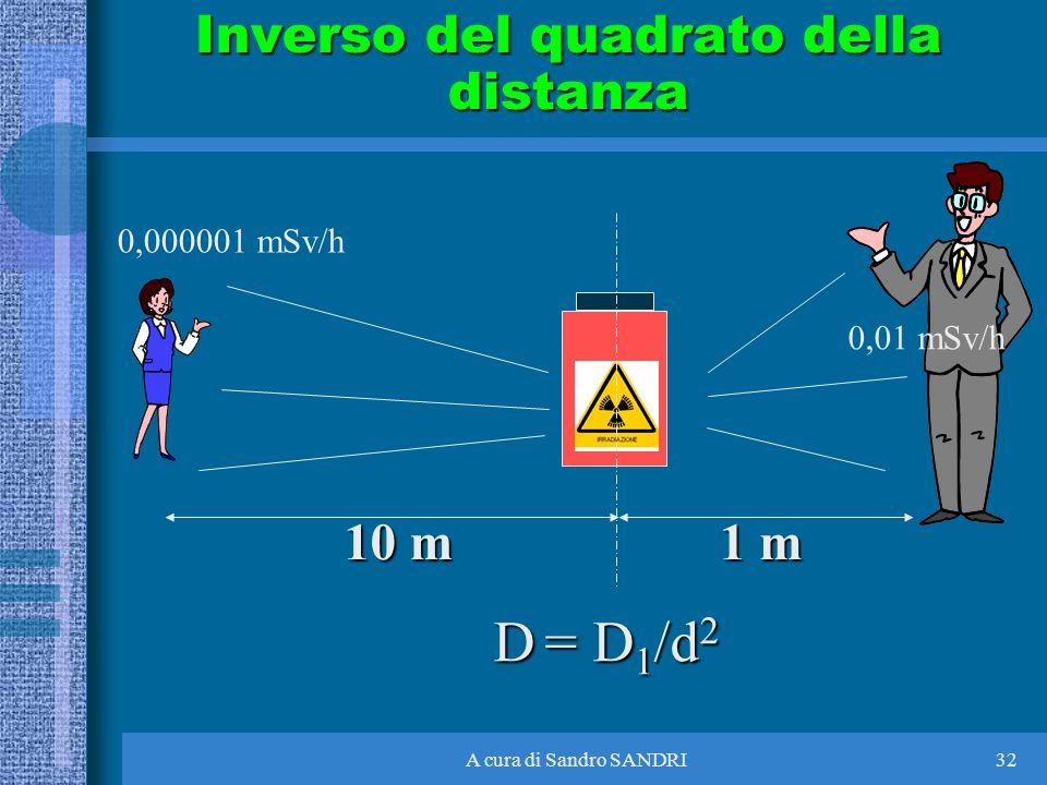 A cura di Sandro SANDRI32 Inverso del quadrato della distanza D = D 1 /d 2 0,01 mSv/h 0,000001 mSv/h 1 m 10 m