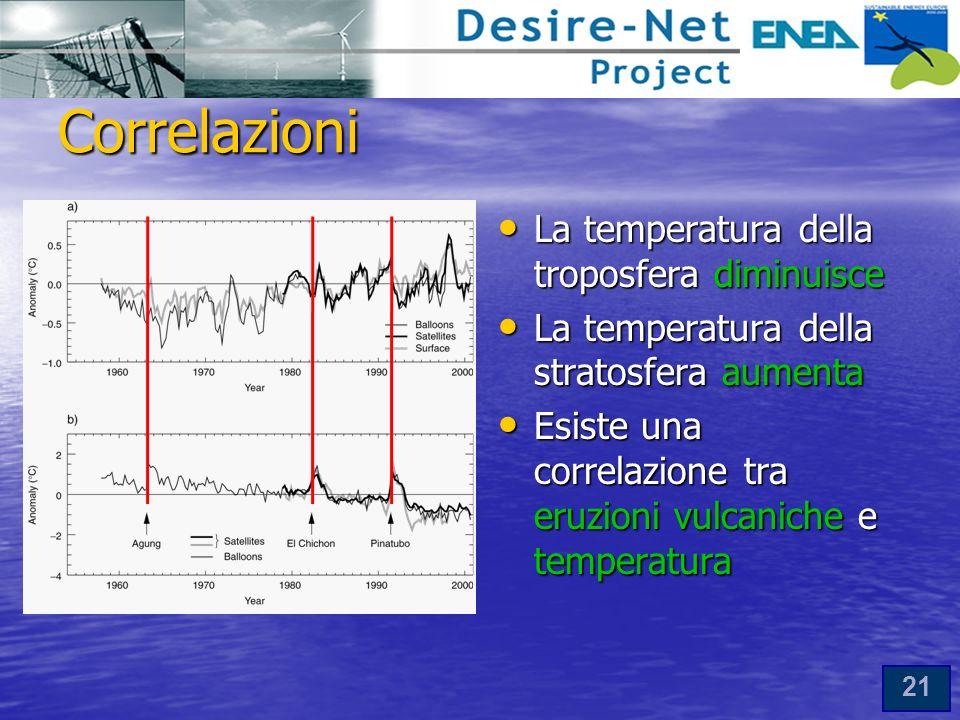 21 Correlazioni La temperatura della troposfera diminuisce La temperatura della troposfera diminuisce La temperatura della stratosfera aumenta La temperatura della stratosfera aumenta Esiste una correlazione tra eruzioni vulcaniche e temperatura Esiste una correlazione tra eruzioni vulcaniche e temperatura