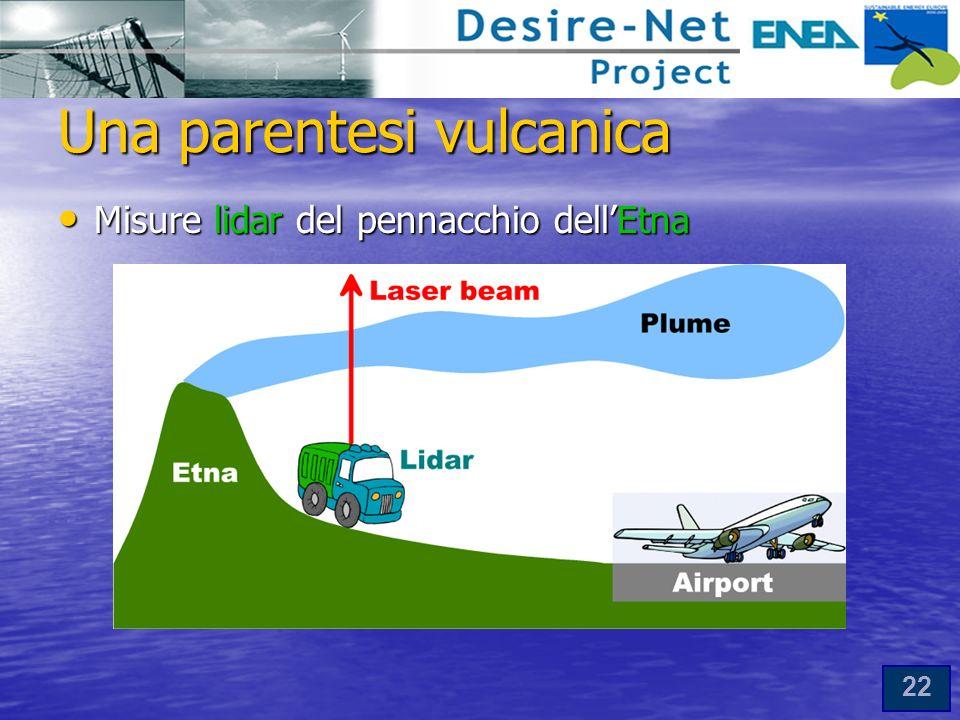 22 Una parentesi vulcanica Misure lidar del pennacchio dellEtna Misure lidar del pennacchio dellEtna