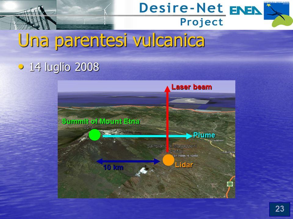 23 Una parentesi vulcanica 14 luglio 2008 14 luglio 2008 Lidar Summit of Mount Etna Plume 10 km Laser beam