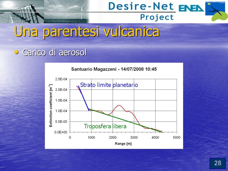 28 Una parentesi vulcanica Carico di aerosol Carico di aerosol Strato limite planetario Troposfera libera