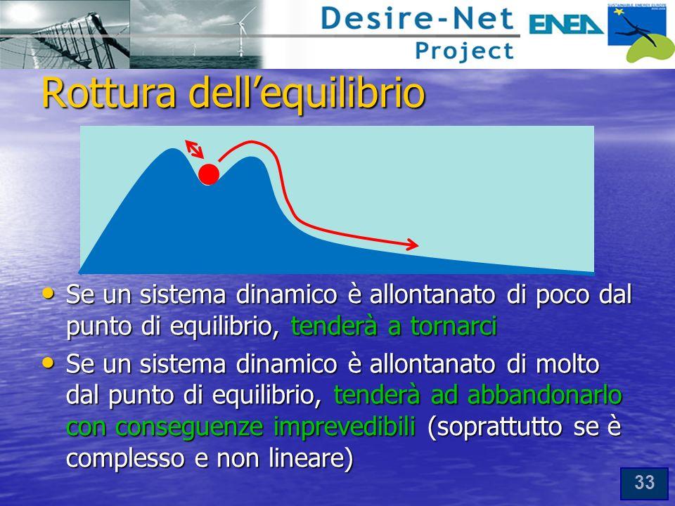 33 Rottura dellequilibrio Se un sistema dinamico è allontanato di poco dal punto di equilibrio, tenderà a tornarci Se un sistema dinamico è allontanato di poco dal punto di equilibrio, tenderà a tornarci Se un sistema dinamico è allontanato di molto dal punto di equilibrio, tenderà ad abbandonarlo con conseguenze imprevedibili (soprattutto se è complesso e non lineare) Se un sistema dinamico è allontanato di molto dal punto di equilibrio, tenderà ad abbandonarlo con conseguenze imprevedibili (soprattutto se è complesso e non lineare)