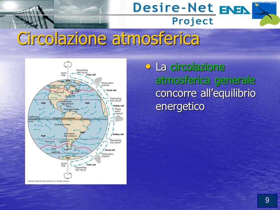 9 Circolazione atmosferica La circolazione atmosferica generale concorre allequilibrio energetico La circolazione atmosferica generale concorre allequilibrio energetico