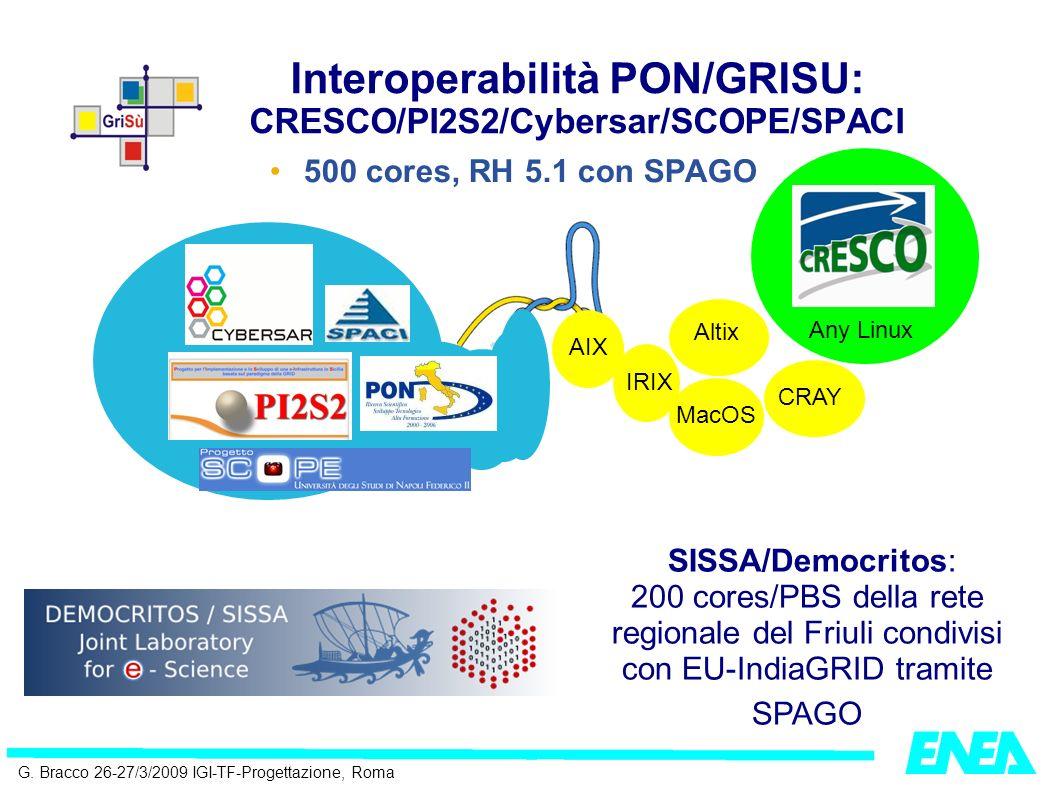 G. Bracco 26-27/3/2009 IGI-TF-Progettazione, Roma Interoperabilità PON/GRISU: CRESCO/PI2S2/Cybersar/SCOPE/SPACI 500 cores, RH 5.1 con SPAGO AIX IRIX M