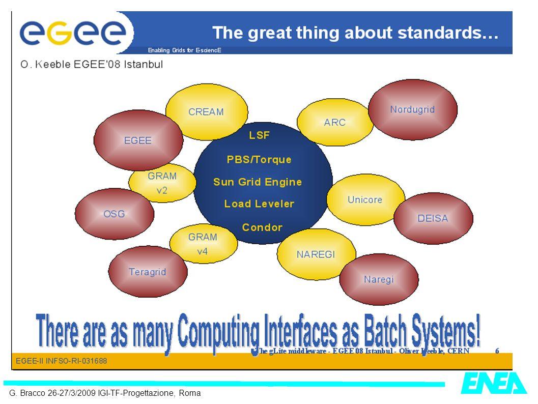 Per l interoperabilità: gateway ad es: ENEA-GRID/gLite 1) da ENEA-GRID a gLite 2) da gLite a ENEA-GRID Interface: LSF Multicluster AFS AFS users Interface: gLite ENEA-GRID http:www.afs.enea.it/project/eneaegee