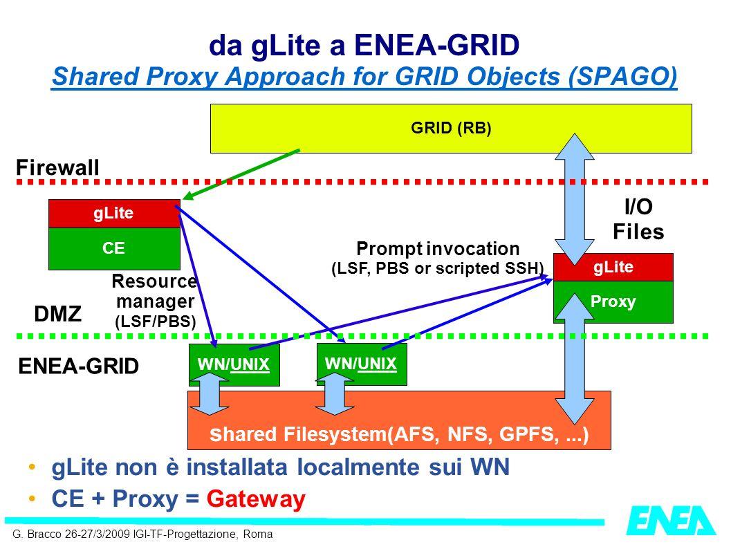 G. Bracco 26-27/3/2009 IGI-TF-Progettazione, Roma da gLite a ENEA-GRID Shared Proxy Approach for GRID Objects (SPAGO) CE WN/UNIX gLite WN/UNIX Proxy g