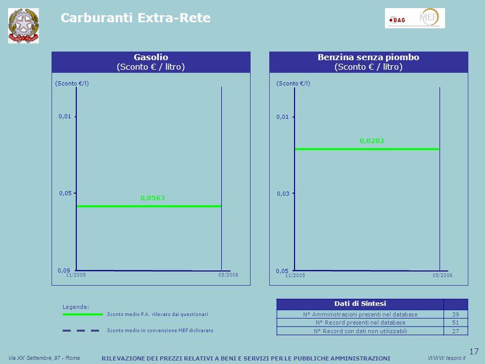 17 Via XX Settembre, 97 - RomaWWW.tesoro.it RILEVAZIONE DEI PREZZI RELATIVI A BENI E SERVIZI PER LE PUBBLICHE AMMINISTRAZIONI Carburanti Extra-Rete Sconto medio (%) Buono Pasto Cartaceo Benzina senza piombo (Sconto / litro) 0,05 0,03 0,01 11/200505/2006 0,0202 (Sconto /l) Sconto medio (%) Buono Pasto Cartaceo (Sconto /l) Gasolio (Sconto / litro) 0,09 0,05 0,0563 0,01 11/200505/2006 Dati di Sintesi N° Amministrazioni presenti nel database39 N° Record presenti nel database51 N° Record con dati non utilizzabili27 Legenda: Sconto medio P.A.
