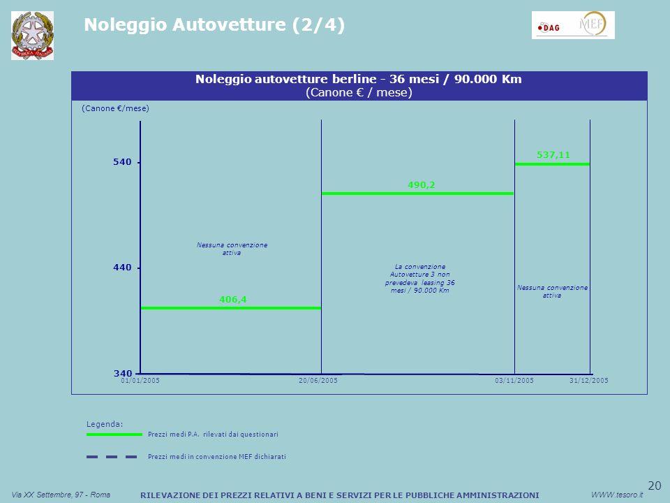20 Via XX Settembre, 97 - RomaWWW.tesoro.it RILEVAZIONE DEI PREZZI RELATIVI A BENI E SERVIZI PER LE PUBBLICHE AMMINISTRAZIONI Noleggio Autovetture (2/4) Noleggio autovetture berline - 36 mesi / 90.000 Km (Canone / mese) 540 31/12/2005 340 440 406,4 490,2 537,11 La convenzione Autovetture 3 non prevedeva leasing 36 mesi / 90.000 Km Nessuna convenzione attiva (Canone /mese) 01/01/200520/06/200503/11/2005 Legenda: Prezzi medi P.A.