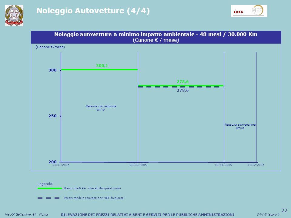 22 Via XX Settembre, 97 - RomaWWW.tesoro.it RILEVAZIONE DEI PREZZI RELATIVI A BENI E SERVIZI PER LE PUBBLICHE AMMINISTRAZIONI Noleggio Autovetture (4/4) Noleggio autovetture a minimo impatto ambientale - 48 mesi / 30.000 Km (Canone / mese) 300 31/12/2005 200 250 300,1 278,6 Nessuna convenzione attiva (Canone /mese) 01/01/200520/06/200503/11/2005 Legenda: Prezzi medi P.A.